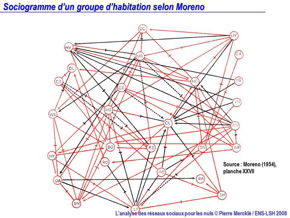 Lanalyse des réseaux sociaux pour les nuls © Pierre Mercklé / ENS-LSH 2008 Sociogramme dun groupe dhabitation selon Moreno Source : Moreno (1954), pla