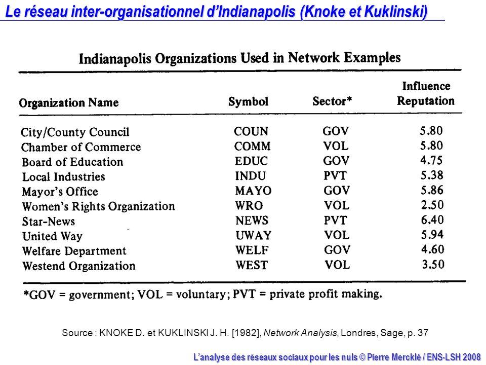 Lanalyse des réseaux sociaux pour les nuls © Pierre Mercklé / ENS-LSH 2008 Le réseau inter-organisationnel dIndianapolis (Knoke et Kuklinski) Source :