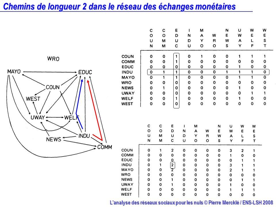 Lanalyse des réseaux sociaux pour les nuls © Pierre Mercklé / ENS-LSH 2008 Chemins de longueur 2 dans le réseau des échanges monétaires