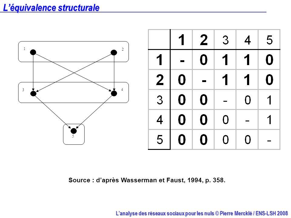 Lanalyse des réseaux sociaux pour les nuls © Pierre Mercklé / ENS-LSH 2008 Léquivalence structurale 1 2 3 4 5 Source : daprès Wasserman et Faust, 1994