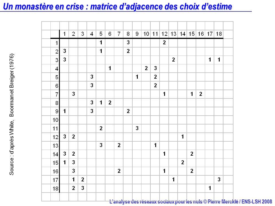 Lanalyse des réseaux sociaux pour les nuls © Pierre Mercklé / ENS-LSH 2008 Un monastère en crise : matrice dadjacence des choix destime Source : daprè