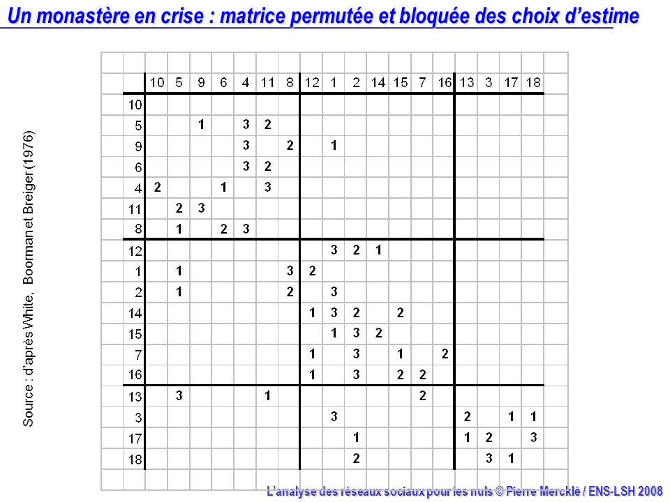 Lanalyse des réseaux sociaux pour les nuls © Pierre Mercklé / ENS-LSH 2008 Un monastère en crise : matrice permutée et bloquée des choix destime Sourc