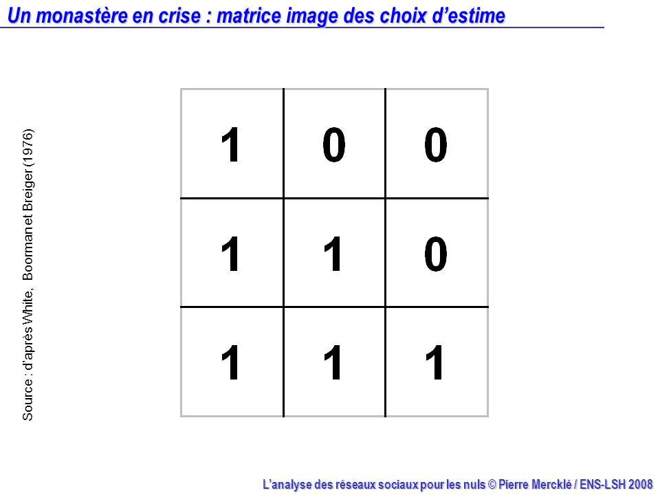 Lanalyse des réseaux sociaux pour les nuls © Pierre Mercklé / ENS-LSH 2008 Un monastère en crise : matrice image des choix destime Source : daprès Whi