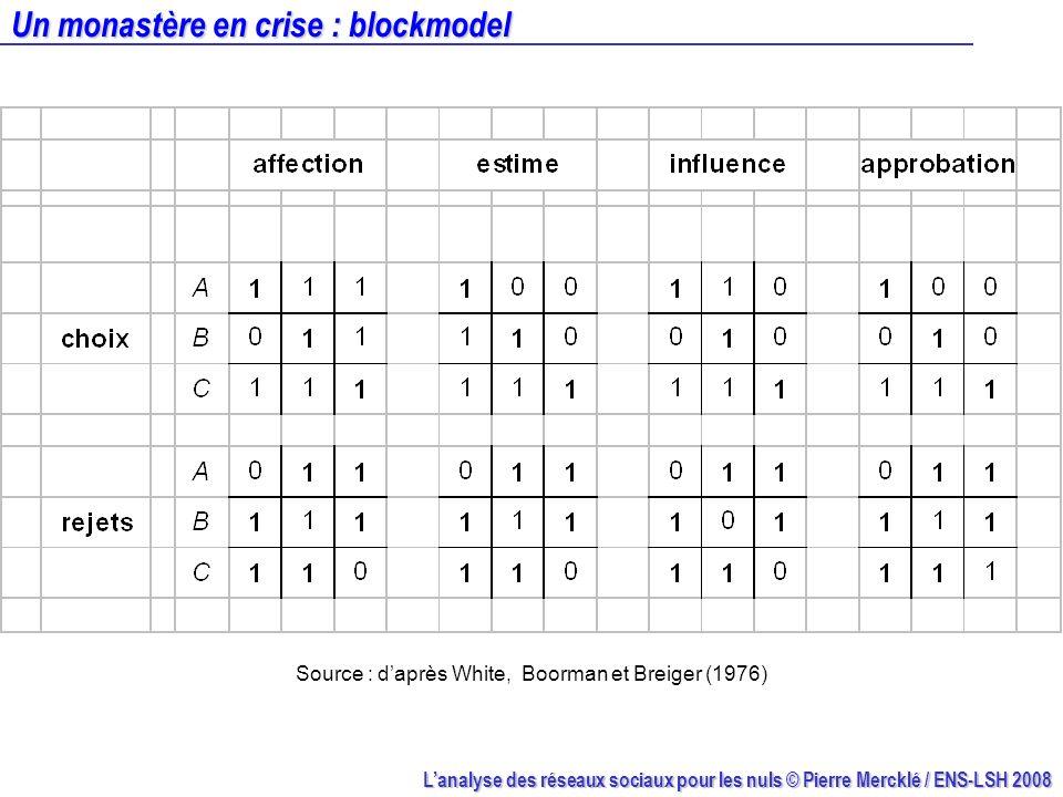 Lanalyse des réseaux sociaux pour les nuls © Pierre Mercklé / ENS-LSH 2008 Un monastère en crise : blockmodel Source : daprès White, Boorman et Breige