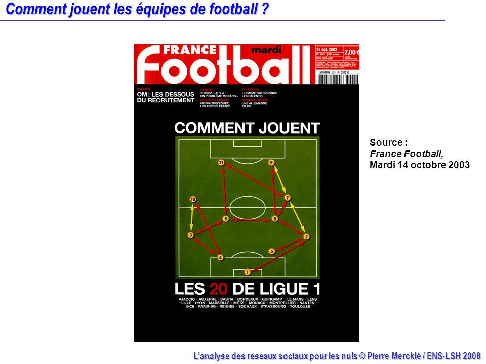 Lanalyse des réseaux sociaux pour les nuls © Pierre Mercklé / ENS-LSH 2008 Comment jouent les équipes de football ? Source : France Football, Mardi 14