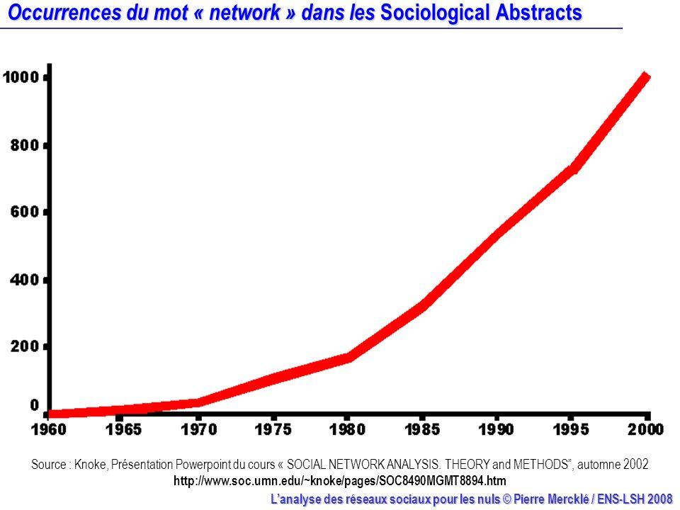 Lanalyse des réseaux sociaux pour les nuls © Pierre Mercklé / ENS-LSH 2008 Occurrences du mot « network » dans les Sociological Abstracts Source : Kno