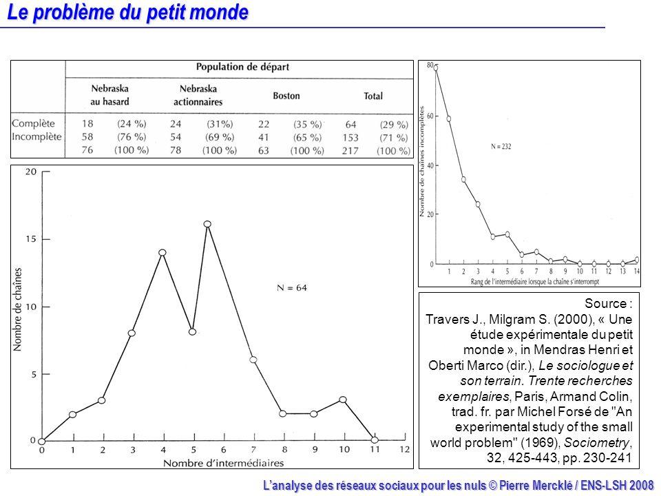 Le problème du petit monde Source : Travers J., Milgram S. (2000), « Une étude expérimentale du petit monde », in Mendras Henri et Oberti Marco (dir.)