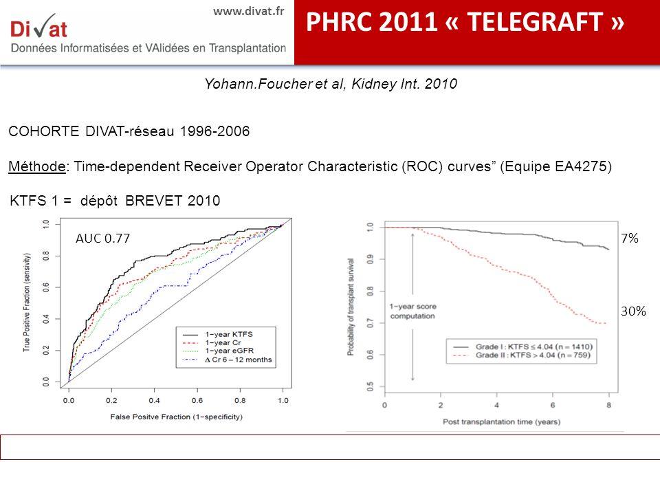 www.divat.fr Yohann.Foucher et al, Kidney Int. 2010 COHORTE DIVAT-réseau 1996-2006 Méthode: Time-dependent Receiver Operator Characteristic (ROC) curv