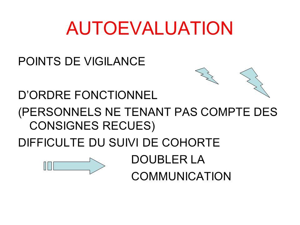 AUTOEVALUATION POINTS DE VIGILANCE DORDRE FONCTIONNEL (PERSONNELS NE TENANT PAS COMPTE DES CONSIGNES RECUES) DIFFICULTE DU SUIVI DE COHORTE DOUBLER LA
