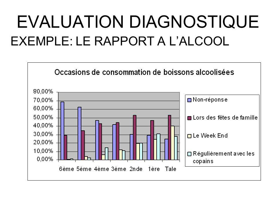 EVALUATION DIAGNOSTIQUE De la 6ème à la Terminale, on constate une augmentation graduelle de la consommation dalcool.