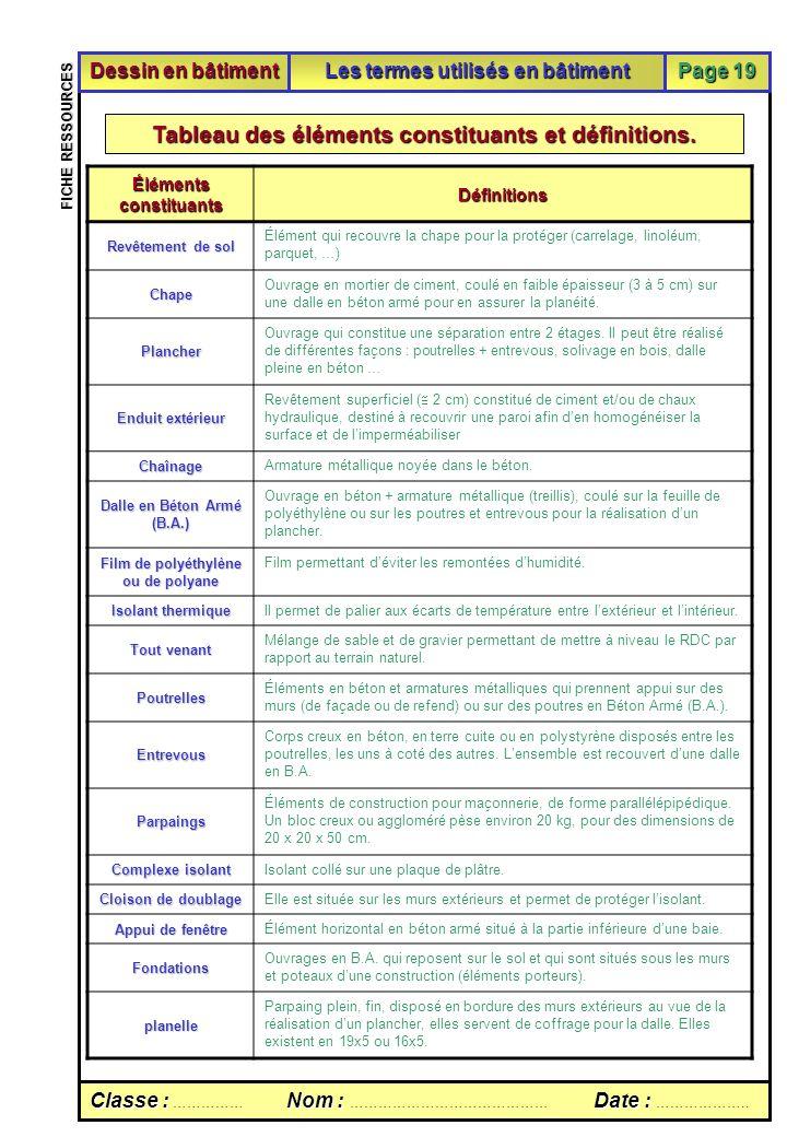 Fiche ressources pour le TD sur les principaux termes utilisés en bâtiment Classe :Nom :Date : Classe : …………… Nom : …………………………………… Date : ……………….. FIC