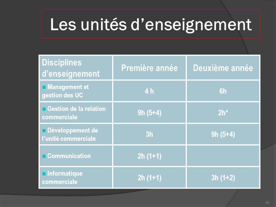 Les unités denseignement Disciplines denseignement Première annéeDeuxième année Management et gestion des UC 4 h6h Gestion de la relation commerciale 9h (5+4)2h* Développement de lunité commerciale 3h9h (5+4) Communication 2h (1+1) Informatique commerciale 2h (1+1)3h (1+2) 10