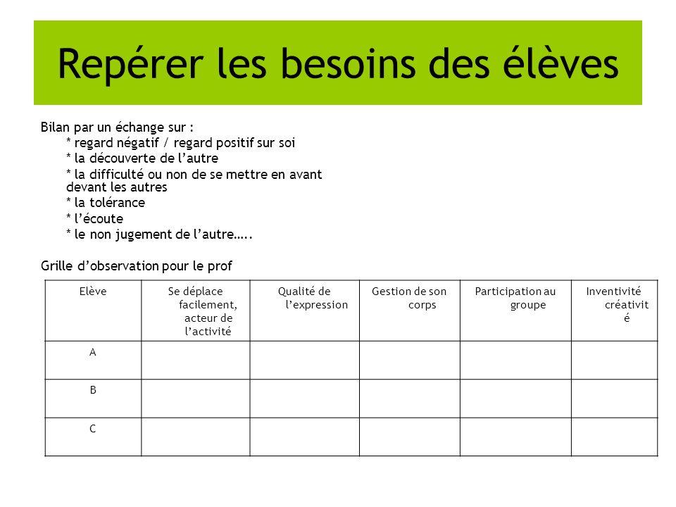 Utiliser des abréviations Une fiche-outil est distribuée aux élèves (signes mathématiques, alphabet grec, abréviations…).