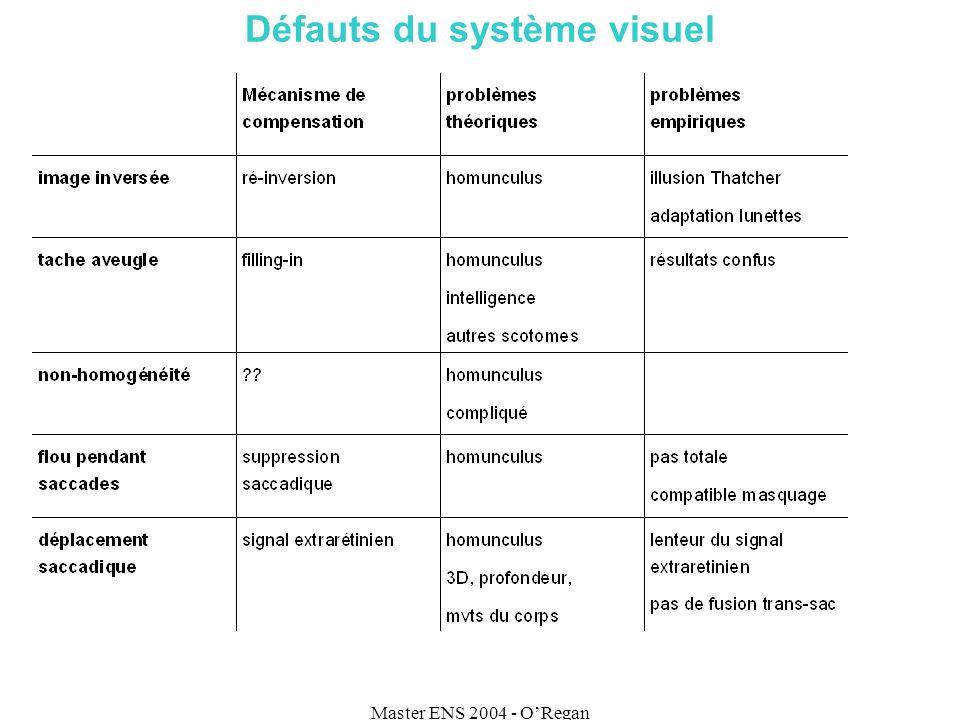 Master ENS 2004 - ORegan Défauts du système visuel