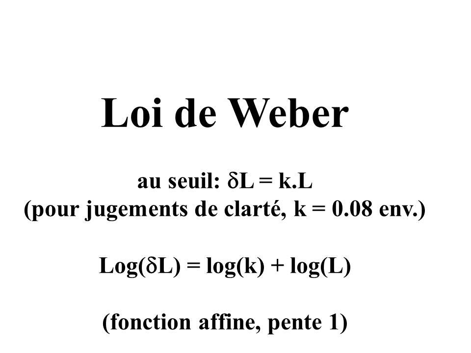 Loi de Weber au seuil: L = k.L (pour jugements de clarté, k = 0.08 env.) Log( L) = log(k) + log(L) (fonction affine, pente 1)