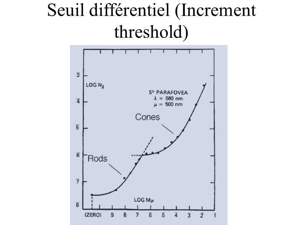 Seuil différentiel (Increment threshold)