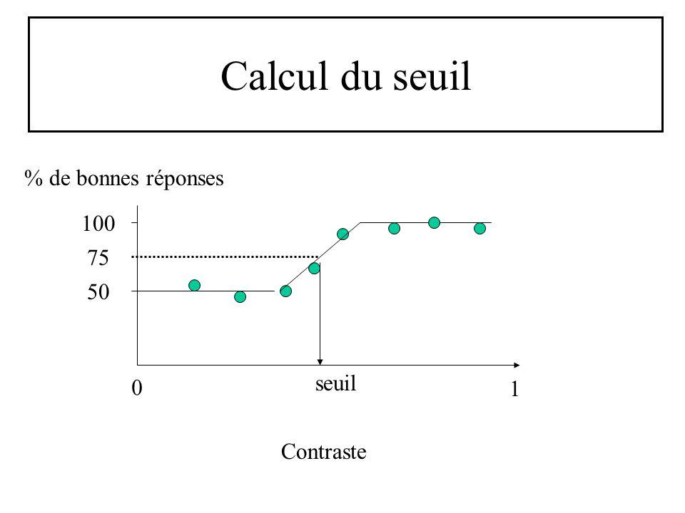 Calcul du seuil 0 1 Contraste 50 100 75 % de bonnes réponses seuil