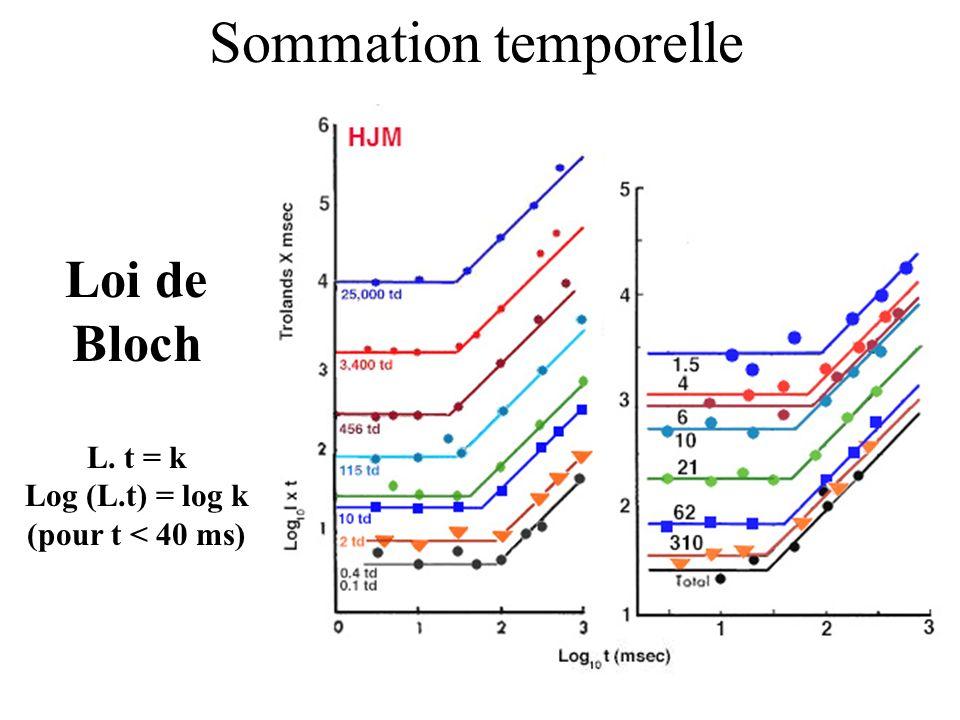 Sommation temporelle Loi de Bloch L. t = k Log (L.t) = log k (pour t < 40 ms)