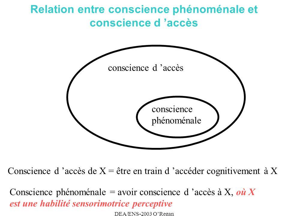 DEA/ENS-2003 ORegan Relation entre conscience phénoménale et conscience d accès conscience d accès conscience phénoménale Conscience d accès de X = être en train d accéder cognitivement à X Conscience phénoménale = avoir conscience d accès à X, où X est une habilité sensorimotrice perceptive