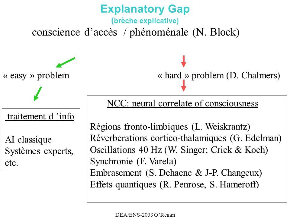 DEA/ENS-2003 ORegan Explanatory Gap ( brèche explicative) conscience daccès / phénoménale (N.