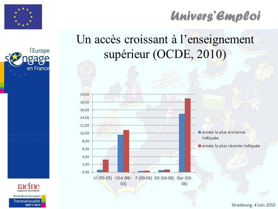 Strasbourg, 4 Juin 2010 UniversEmploi Un accès croissant à lenseignement supérieur dont limpact est relatif en termes demploi (OCDE, 2008)