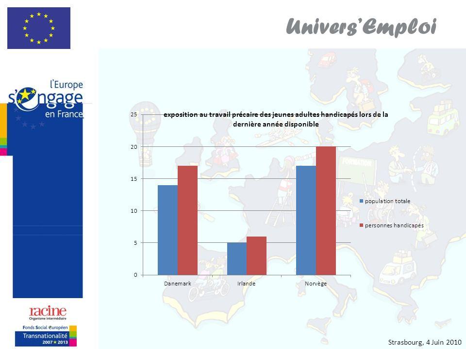 Strasbourg, le 4 juin 2010 UniversEmploi jeunes personnes présentant une déficience exposés de manière croissante à linactivité dans certains pays (République Tchèque :2002-2008 Des)