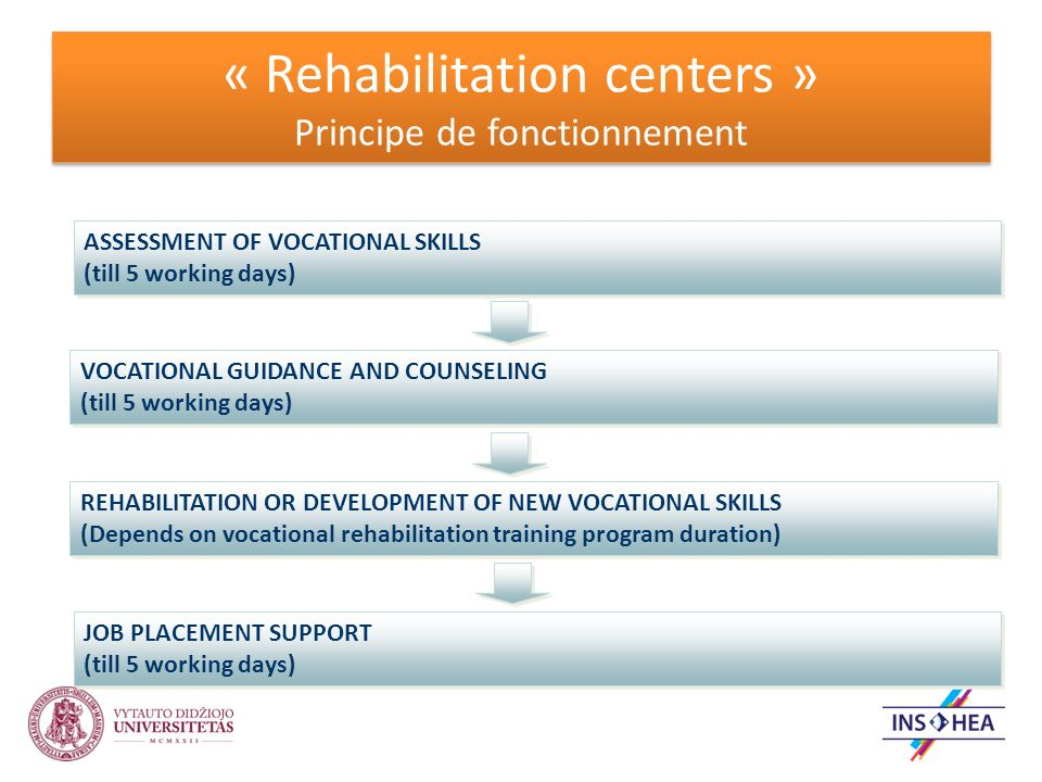 « Rehabilitation centers » Principe de fonctionnement ASSESSMENT OF VOCATIONAL SKILLS (till 5 working days) ASSESSMENT OF VOCATIONAL SKILLS (till 5 working days) VOCATIONAL GUIDANCE AND COUNSELING (till 5 working days) VOCATIONAL GUIDANCE AND COUNSELING (till 5 working days) REHABILITATION OR DEVELOPMENT OF NEW VOCATIONAL SKILLS (Depends on vocational rehabilitation training program duration) REHABILITATION OR DEVELOPMENT OF NEW VOCATIONAL SKILLS (Depends on vocational rehabilitation training program duration) JOB PLACEMENT SUPPORT (till 5 working days) JOB PLACEMENT SUPPORT (till 5 working days)