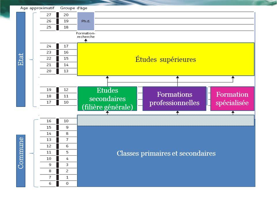 Études supérieures Etudes secondaires (filière générale) Formations professionnelles Formation spécialisée Classes primaires et secondaires Commune Etat