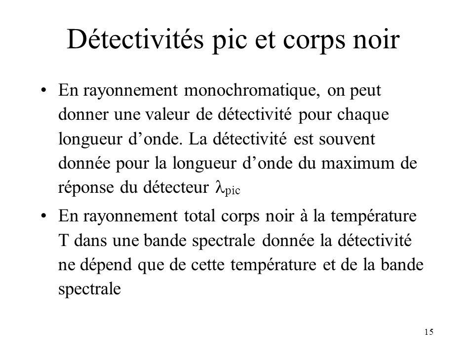 15 Détectivités pic et corps noir En rayonnement monochromatique, on peut donner une valeur de détectivité pour chaque longueur donde. La détectivité