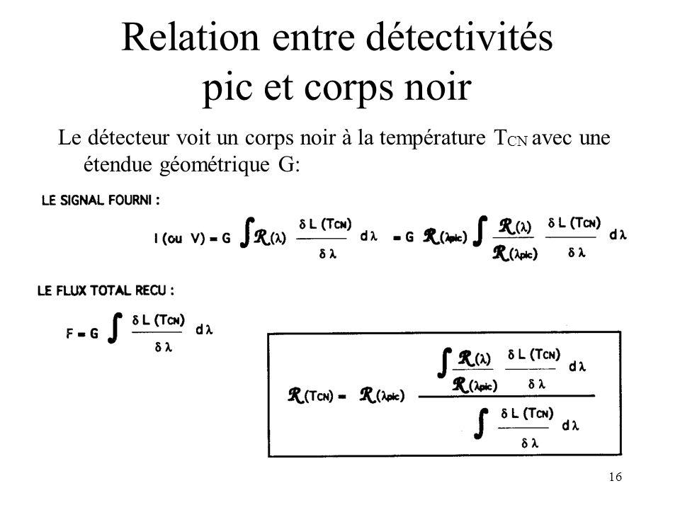 16 Relation entre détectivités pic et corps noir Le détecteur voit un corps noir à la température T CN avec une étendue géométrique G: