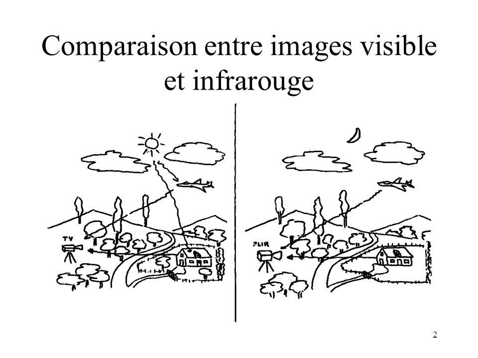 2 Comparaison entre images visible et infrarouge