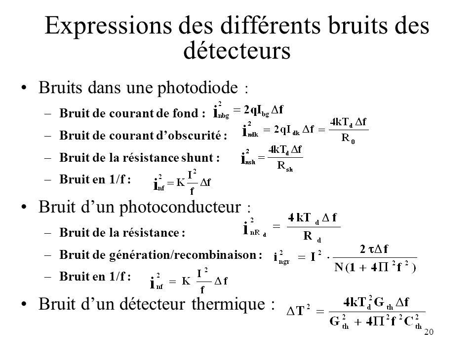 20 Expressions des différents bruits des détecteurs Bruits dans une photodiode : –Bruit de courant de fond : –Bruit de courant dobscurité : –Bruit de