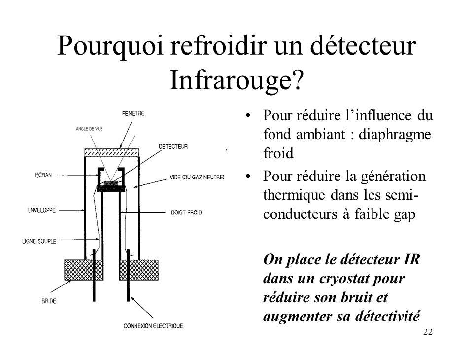 22 Pourquoi refroidir un détecteur Infrarouge? Pour réduire linfluence du fond ambiant : diaphragme froid Pour réduire la génération thermique dans le