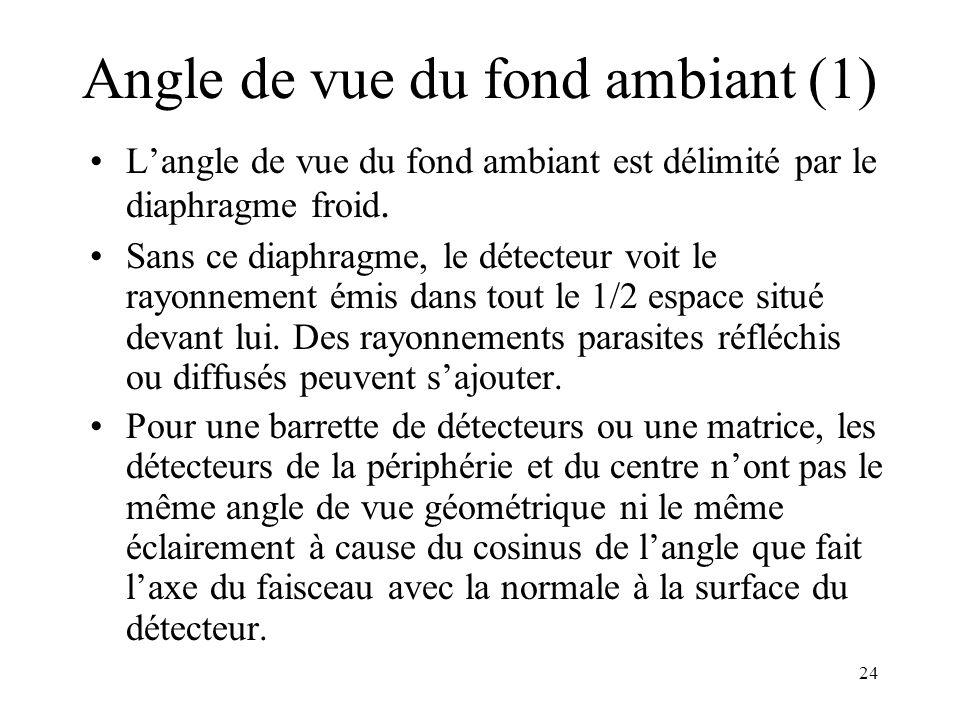 24 Angle de vue du fond ambiant (1) Langle de vue du fond ambiant est délimité par le diaphragme froid. Sans ce diaphragme, le détecteur voit le rayon