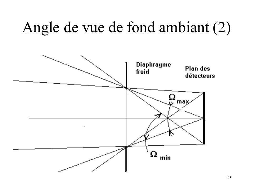 25 Angle de vue de fond ambiant (2)