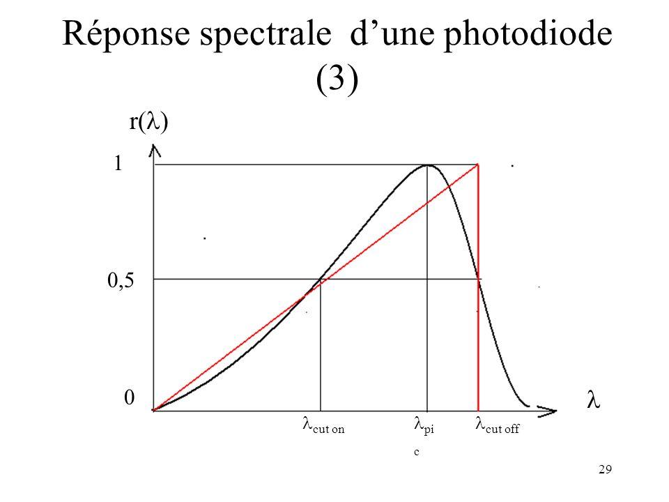29 Réponse spectrale dune photodiode (3) pi c cut on cut off 1 0,5 0 r( )