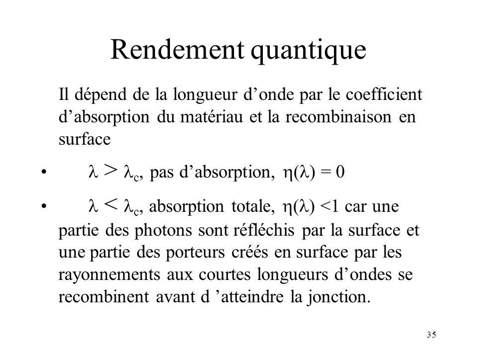35 Rendement quantique Il dépend de la longueur donde par le coefficient dabsorption du matériau et la recombinaison en surface > c, pas dabsorption,