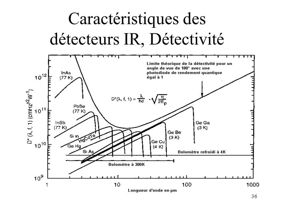 36 Caractéristiques des détecteurs IR, Détectivité