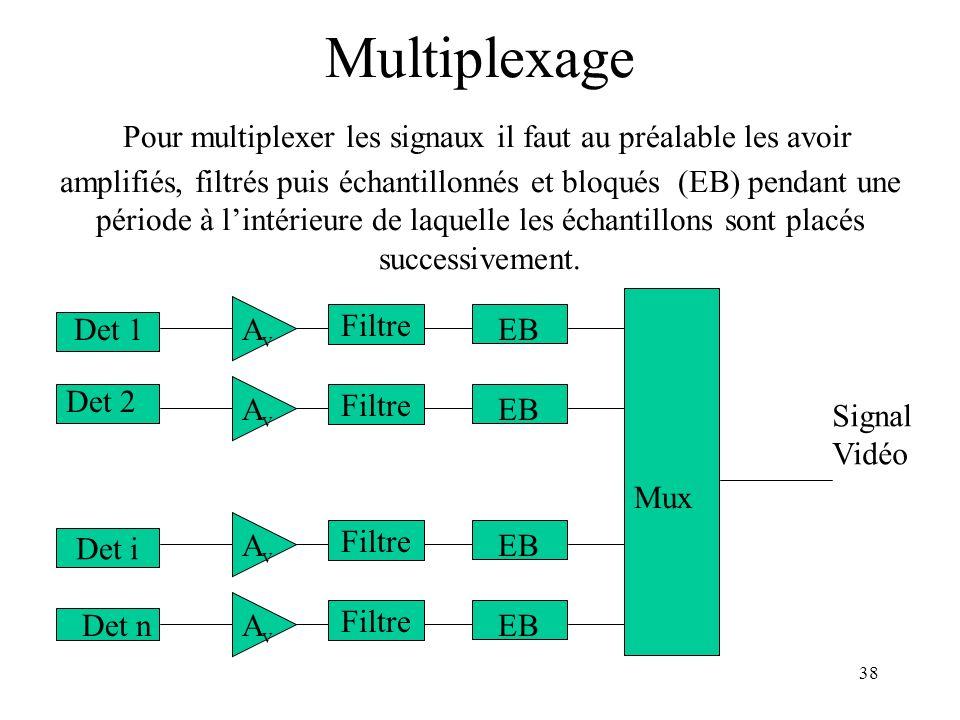 38 Mux EB Signal Vidéo Filtre AvAv EB Filtre AvAv Det i EB Filtre AvAv EB Filtre AvAv Det 1 Det 2 Det n Multiplexage Pour multiplexer les signaux il f