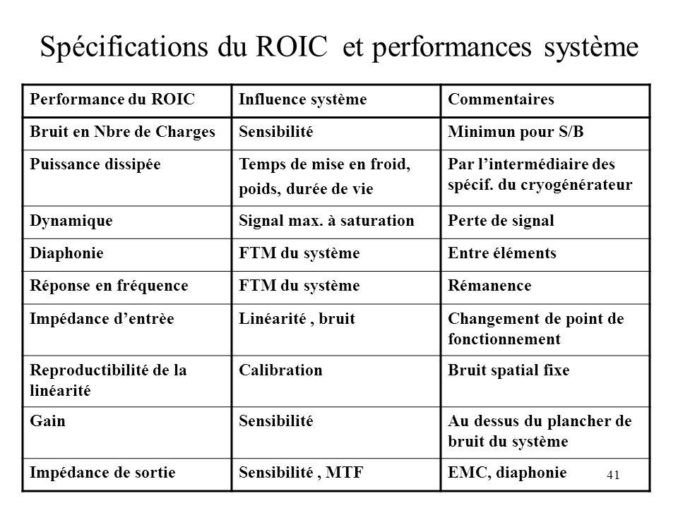 41 Spécifications du ROIC et performances système Performance du ROICInfluence systèmeCommentaires Bruit en Nbre de ChargesSensibilitéMinimun pour S/B