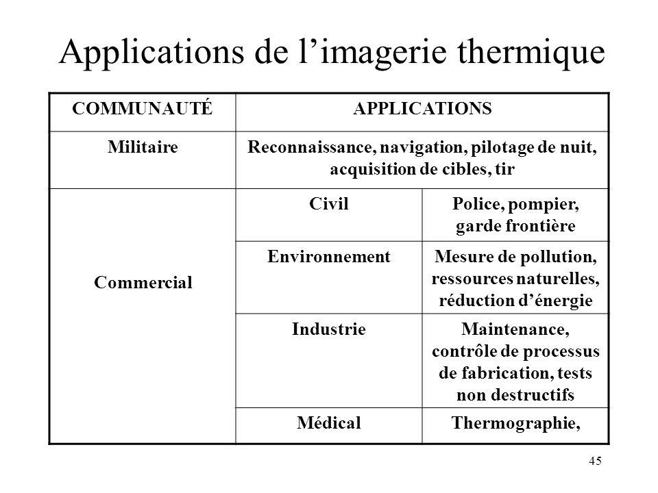 45 Applications de limagerie thermique COMMUNAUTÉAPPLICATIONS MilitaireReconnaissance, navigation, pilotage de nuit, acquisition de cibles, tir Commer