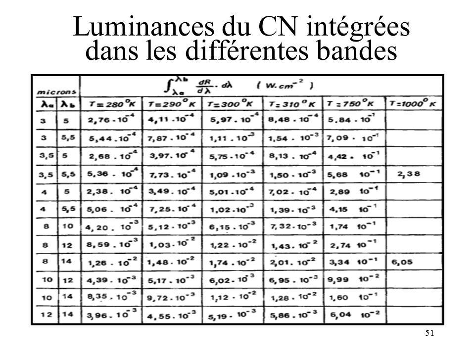 51 Luminances du CN intégrées dans les différentes bandes