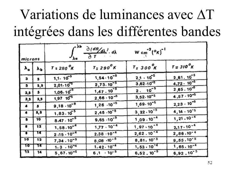 52 Variations de luminances avec T intégrées dans les différentes bandes