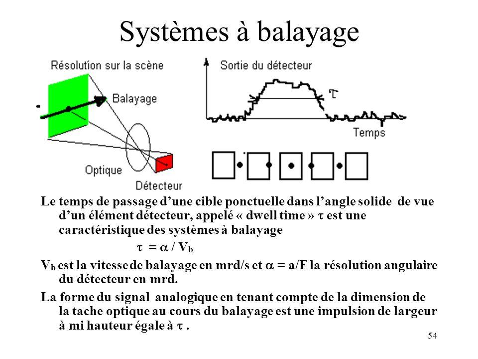 54 Systèmes à balayage Le temps de passage dune cible ponctuelle dans langle solide de vue dun élément détecteur, appelé « dwell time » est une caract