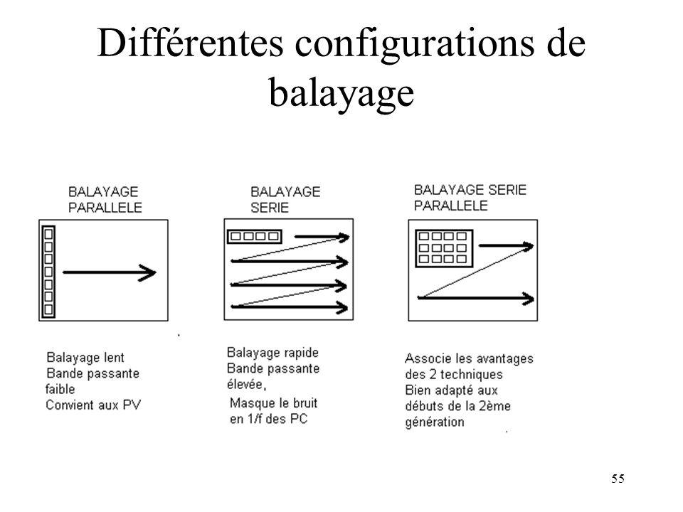 55 Différentes configurations de balayage