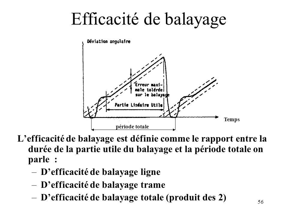 56 Efficacité de balayage Lefficacité de balayage est définie comme le rapport entre la durée de la partie utile du balayage et la période totale on p
