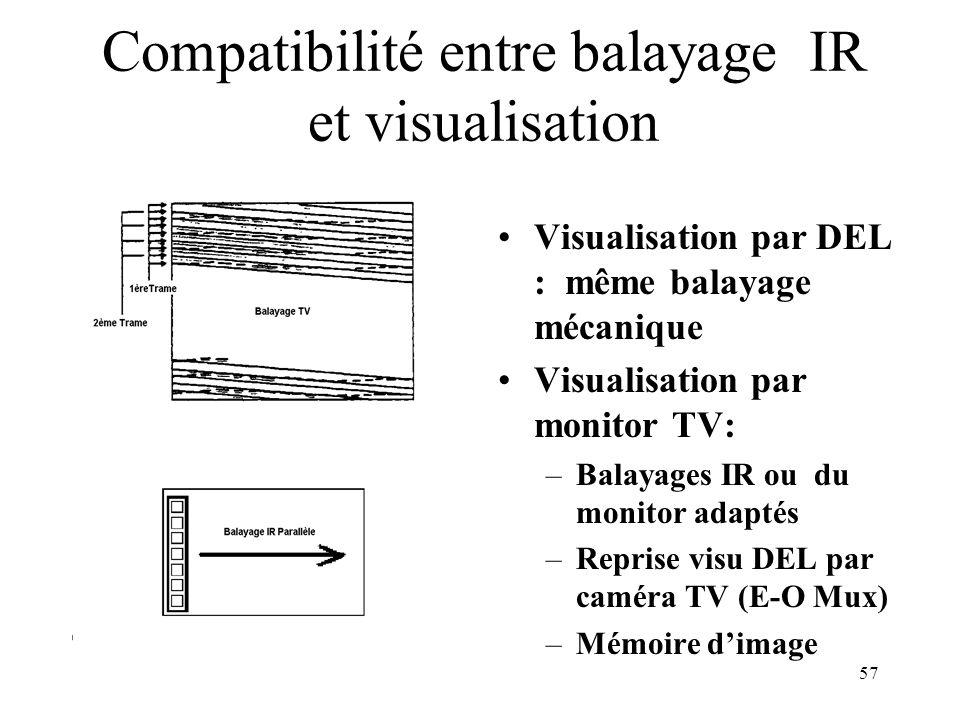 57 Compatibilité entre balayage IR et visualisation Visualisation par DEL : même balayage mécanique Visualisation par monitor TV: –Balayages IR ou du