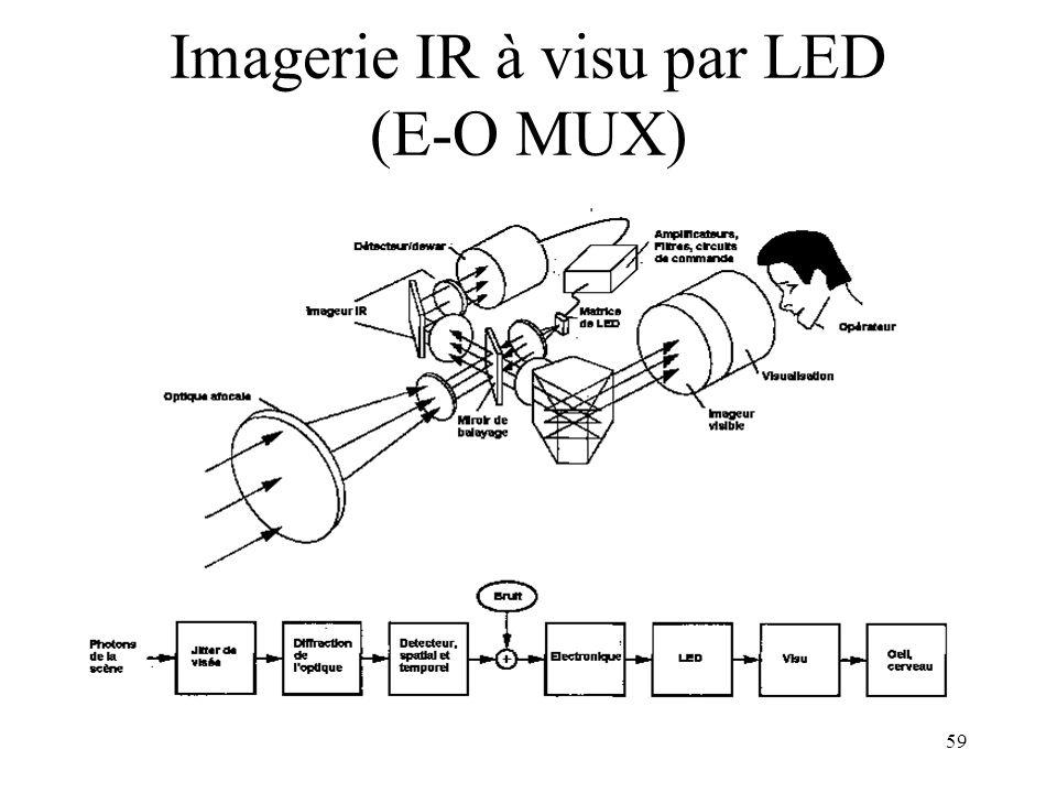 59 Imagerie IR à visu par LED (E-O MUX)