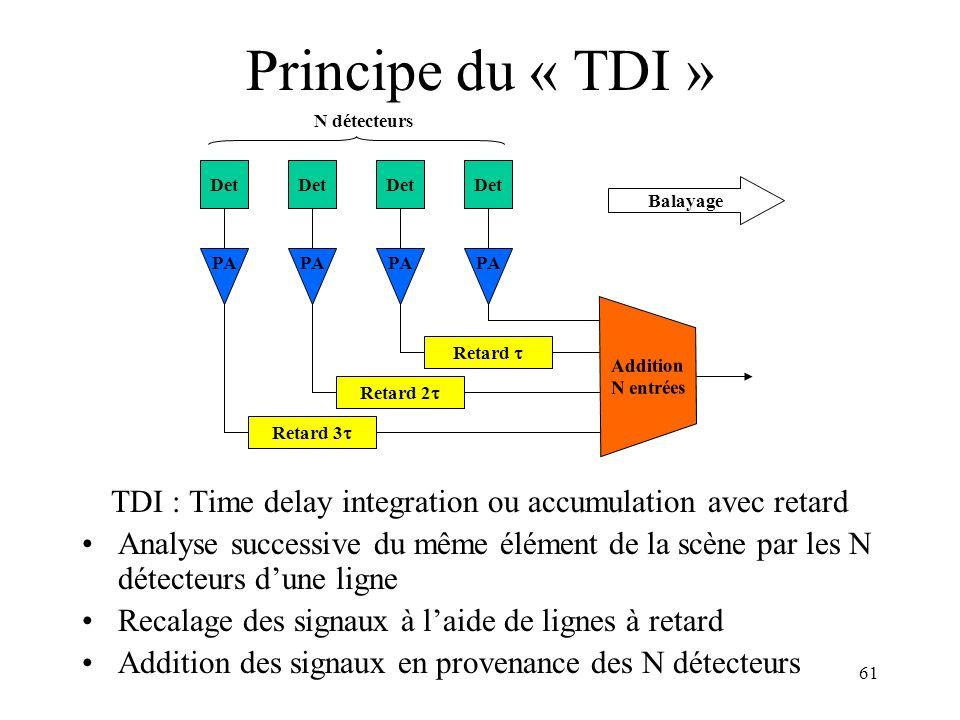 61 Principe du « TDI » TDI : Time delay integration ou accumulation avec retard Analyse successive du même élément de la scène par les N détecteurs du