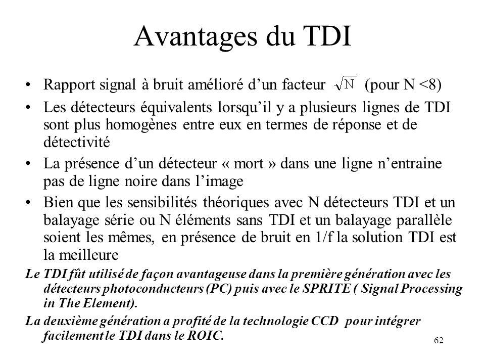 62 Avantages du TDI Rapport signal à bruit amélioré dun facteur(pour N <8) Les détecteurs équivalents lorsquil y a plusieurs lignes de TDI sont plus h